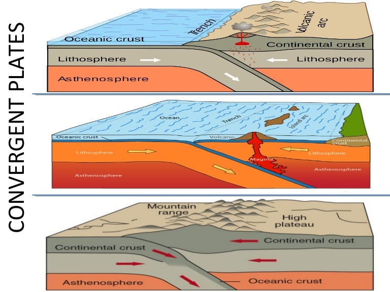 convergent boundaries : convergent boundary diagram - findchart.co