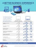 Intel Core i3 processor-powered HP EliteBooks: A better experience for small and medium business  - Infographic