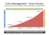 Crisis management.crisis leadership.training.tony ridley.part 1.13