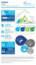 2014 Compliance Trends Survey