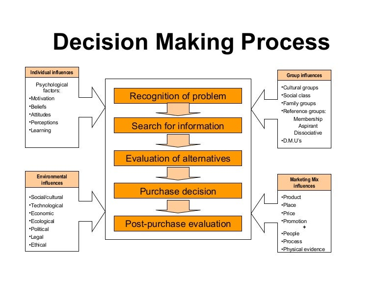 Decision Making Process In Management - Problem Solving