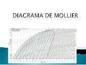Diagrama de mollier angel