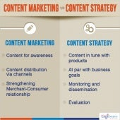 Content Marketing v/s Content Strategy