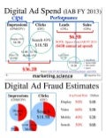 Digital Ad Fraud Estimates by Augustine Fou