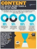 Infographic: Digital Content and The Media