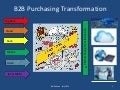 B2B Purchasing Transformation Driven By Digital Enablers