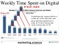 Digital Time Per Week Surpasses TV Time Per Week by Augustine Fou