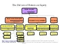 Drivers of return on equity diagram