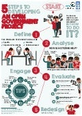 UNDP - Open Evidence infographic: How to build an open gov project