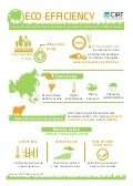 Infographic - Eco-efficiency to boost food security & make agriculture more resilient to the impacts of climate change in Asia