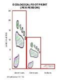 Ecological foot print