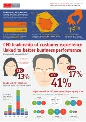 The Value of Customer Experience in the Digital Age - Global version