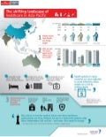 The Shifting Landscape of Healthcare in Asia-Pacific Infographic