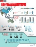 The Shifting Landscape of Healthcare in Asia-Pacific Chinese Infographic