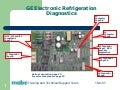Electronic Refrigeration Diagnosis