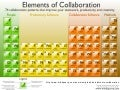 Elements of Collaboration