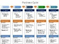 Buying lifecycle, buyer stages mapped to personas and actions