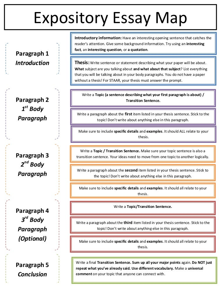 five paragraph essay writing process The five paragraph essay is a helpful model for beginning writers and for those writing relatively short essays (2-3 pages or less) however, as a writer becomes more advanced and writing assignments become longer, the five paragraph model cannot always be used.