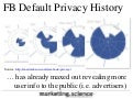 Facebook Default Privacy Settings History by Augustine Fou