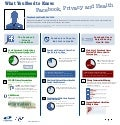 Infographic: Facebook, Privacy and Health
