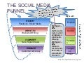 The Social Media Funnel OR Facebook Isn't Just About Sales