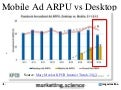 Facebook Mobile ARPU is Half of Desktop ARPU by Augustine Fou