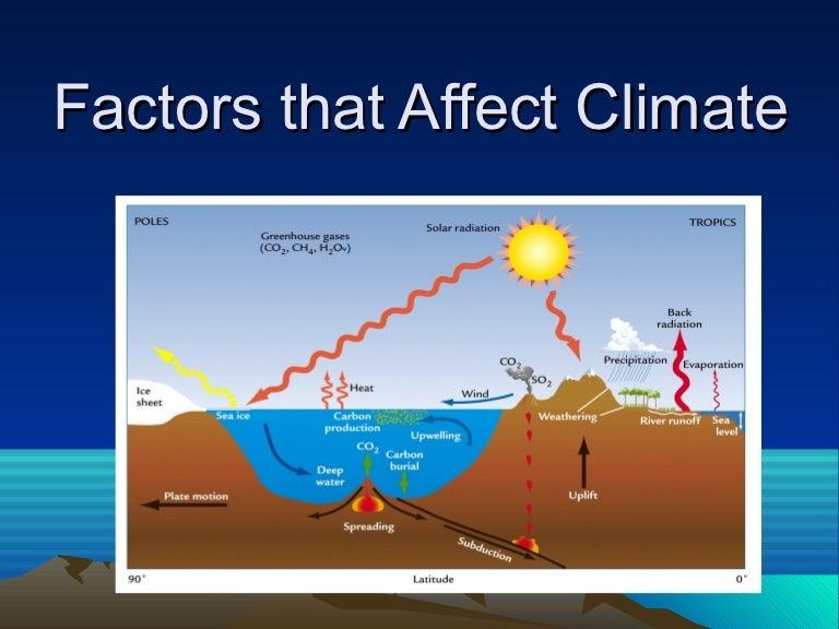 Worksheet Factors Affecting Climate Worksheet factors that affect climate