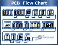PCB Process Flow Multilayer Manufacturing Flowchart