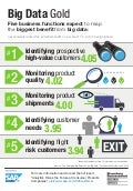 Five Business Functions Expect to Reap the Biggest Benefit from Big Data at Consumer Products Companies Infographic