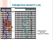 Formation density log
