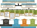 IFPRI Policy Seminar: Innovations in Measuring Women's Empowerment -- FTF Results Framework