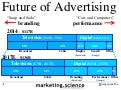 Future of Advertising Facebook is For Branding by Augustine Fou
