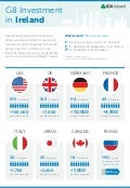 G8 Investment in Ireland - Infographic