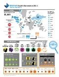 Health Barometer 2011: An Overview
