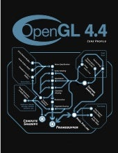 OpenGL Spec 4.4 Core