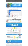 The Value of Gmail Accounts [Infographic]