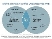 Digital marketing brief to create customer-centric marketing programs