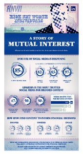 How to Engage Canadian Affluent Investors on Social Media [INFOGRAPHIC]