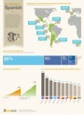 HootSuite in Spanish - Infographic