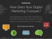 How Does Your Marketing Compare?