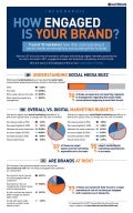 How engaged is your brand | Infographic