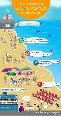 How to recognize Social People on the beach!