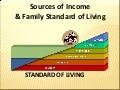 Human Life Value & Standard of Living