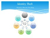 Identity Theft - Proactive / Reactive First Steps