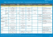 Immunization routine table2