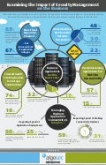 Examining the Impact of Security Management on the Business (Infographic)