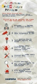 [Infographic] Search Engine Poisoning Attacks