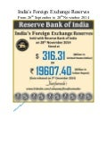 India's Forex Reserves From 26th September to 28th November 2014