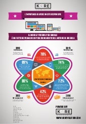 Infographic - Advantages of Responsive Web Design - Italian Language