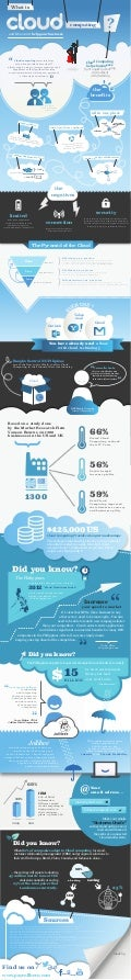 Southeast Asia Cloud Computing Infographic (PayrollHero.com)